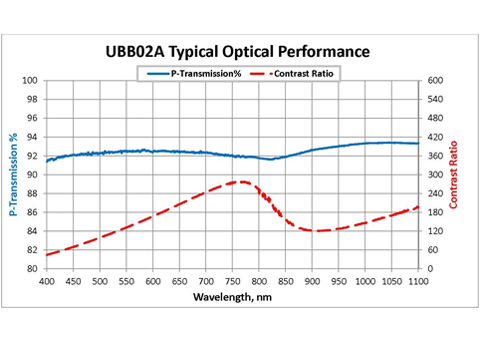UBB Typical Optical Performance
