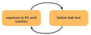 corrosion resistance part2 5 acid