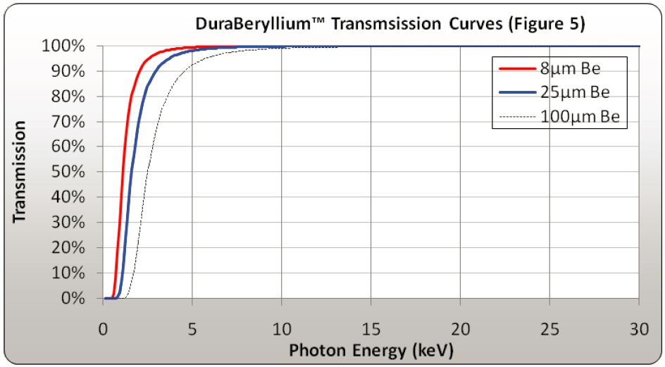 DB transmission curves