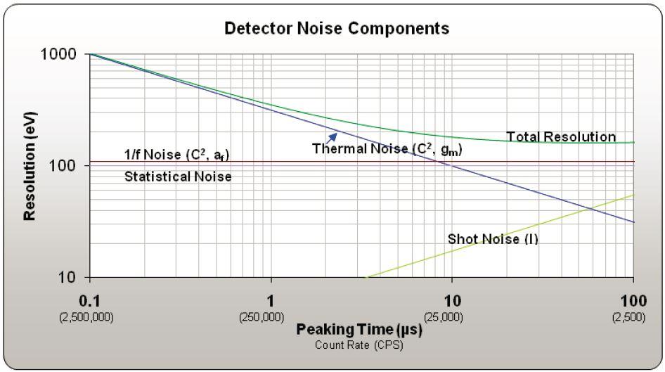detector noise components