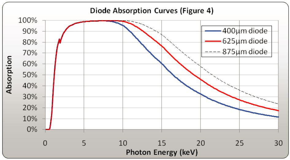 diode absorption curves