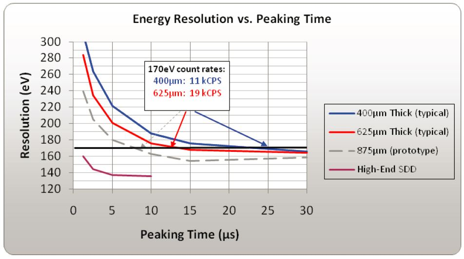 energy resolution vs peaking time