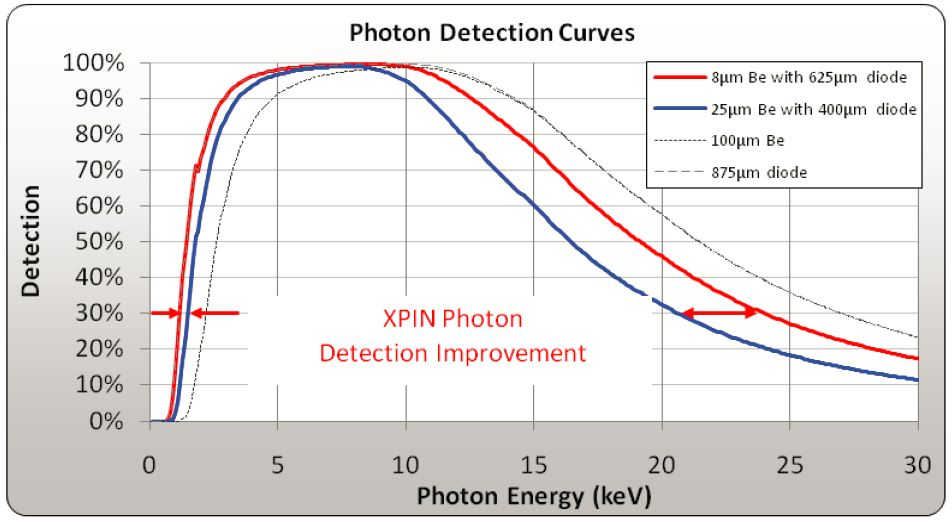 photon detection curves