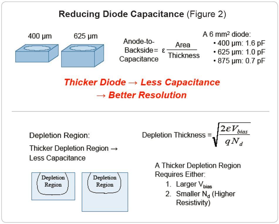 reducing diode capacitance