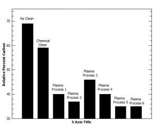 XPS graph