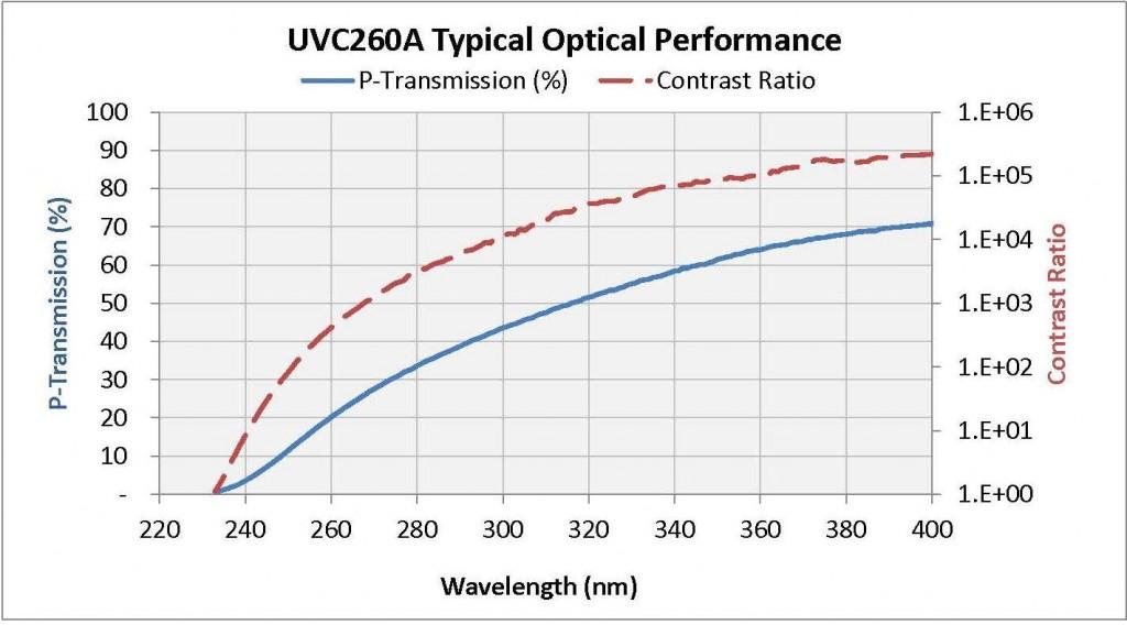 UVC260A