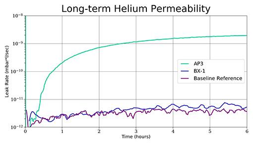 Long-term Helium Permeability