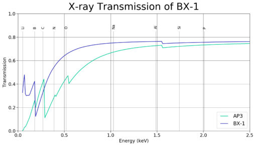 X-ray Transmission of BX-1