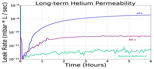 Long-term Helium Permiability