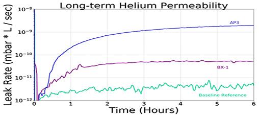 Long-term Helium Permiability
