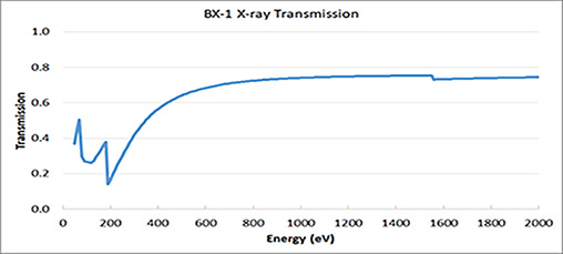 BX-1 X-ray Transmission 0-2keV