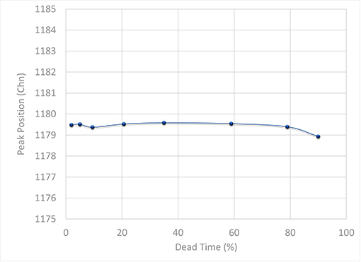 Peak Position vs Dead Time