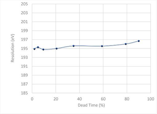 Resolution vs Dead Time